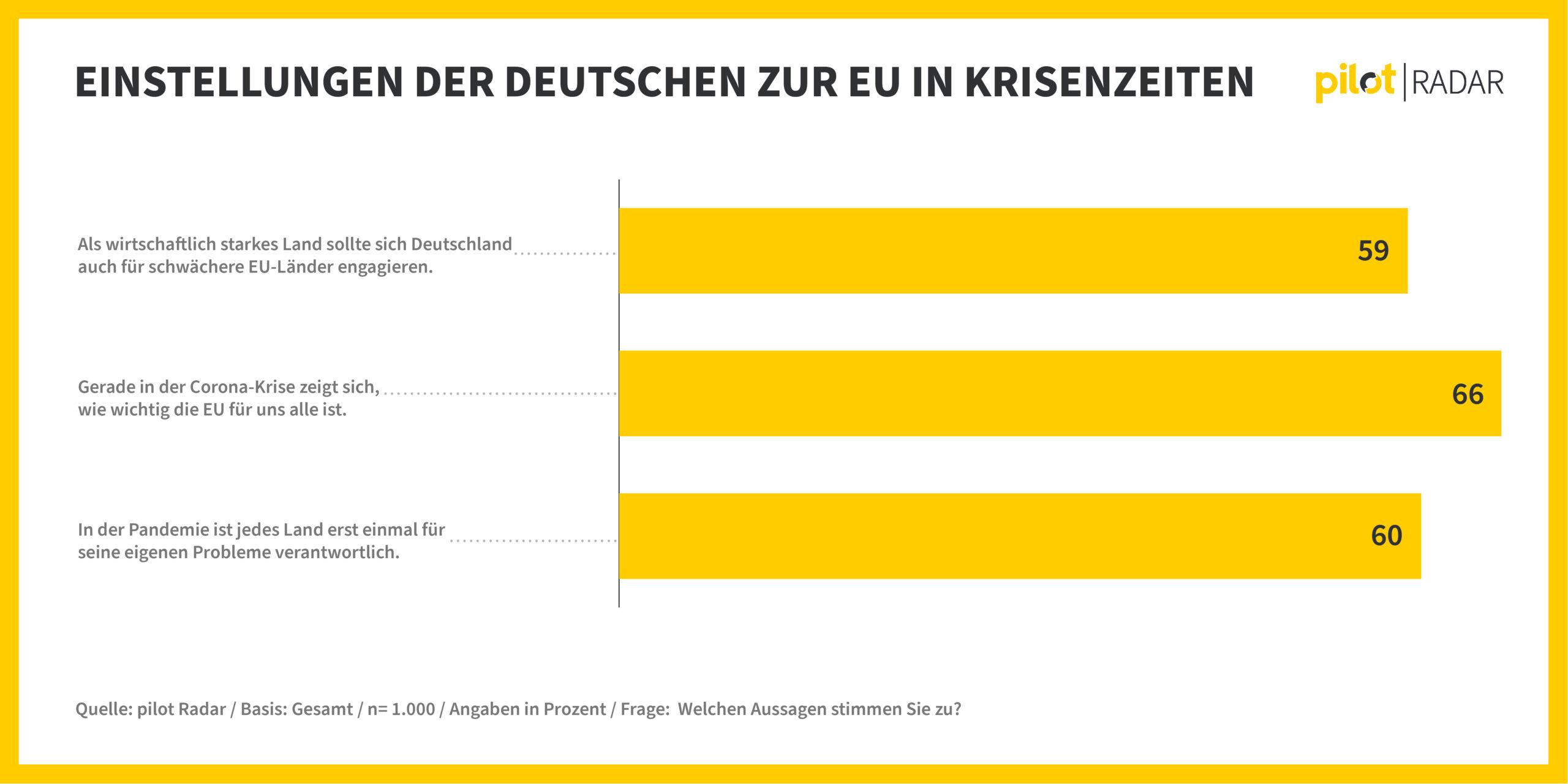 Einstellung zur EU Krise